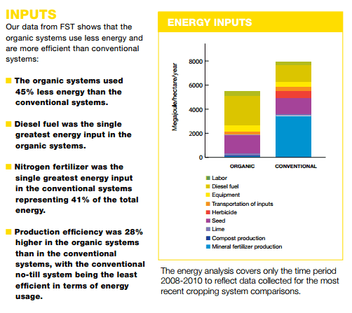 Energy inputs